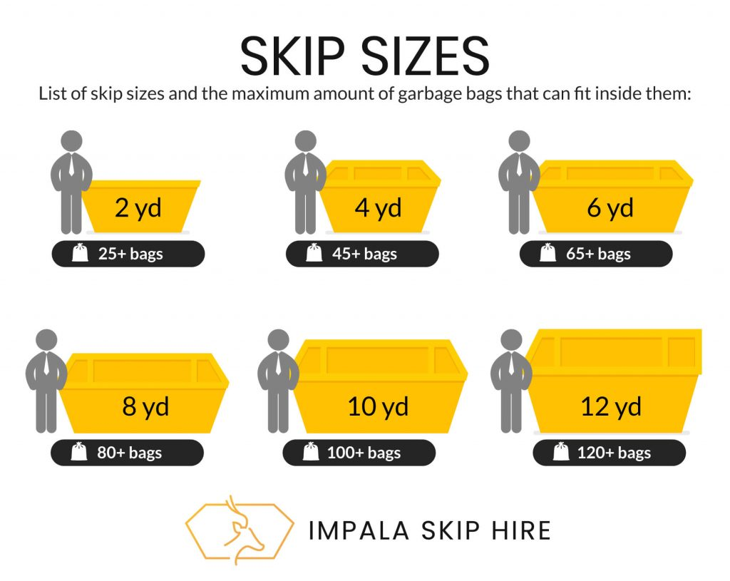 Shows the capacity of the different skip sizes
